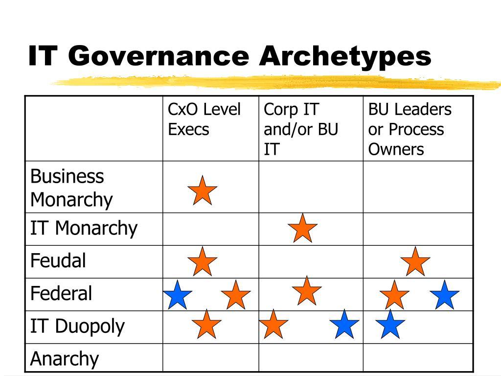 IT Governance Archetypes