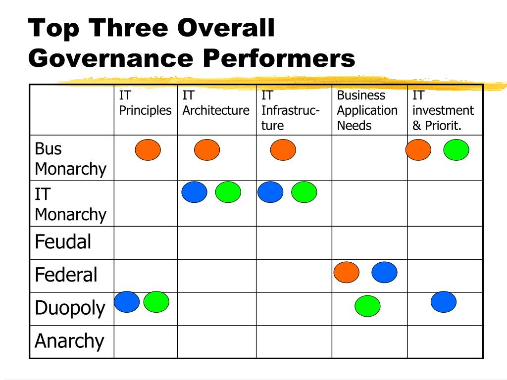 Top Three Overall Governance Performers