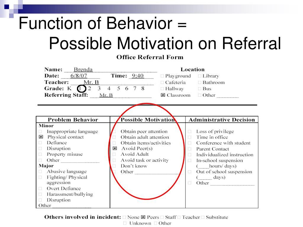 Function of Behavior =