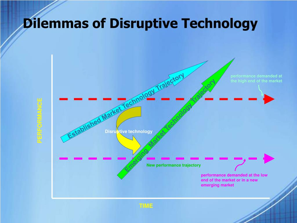 Dilemmas of Disruptive Technology