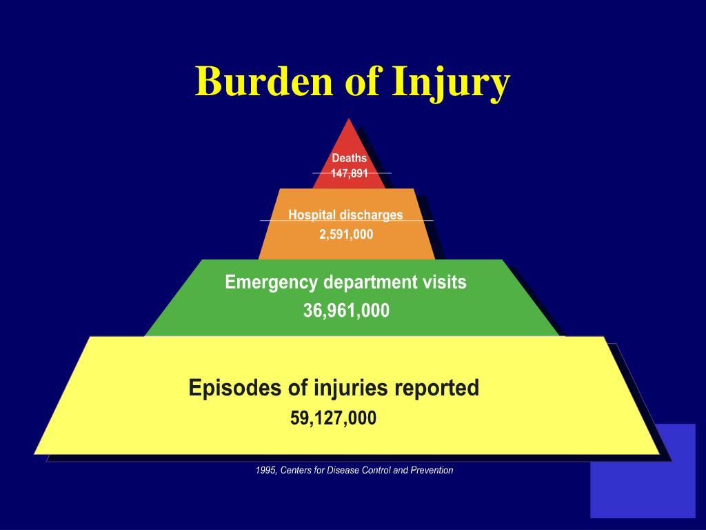 Burden of Injury
