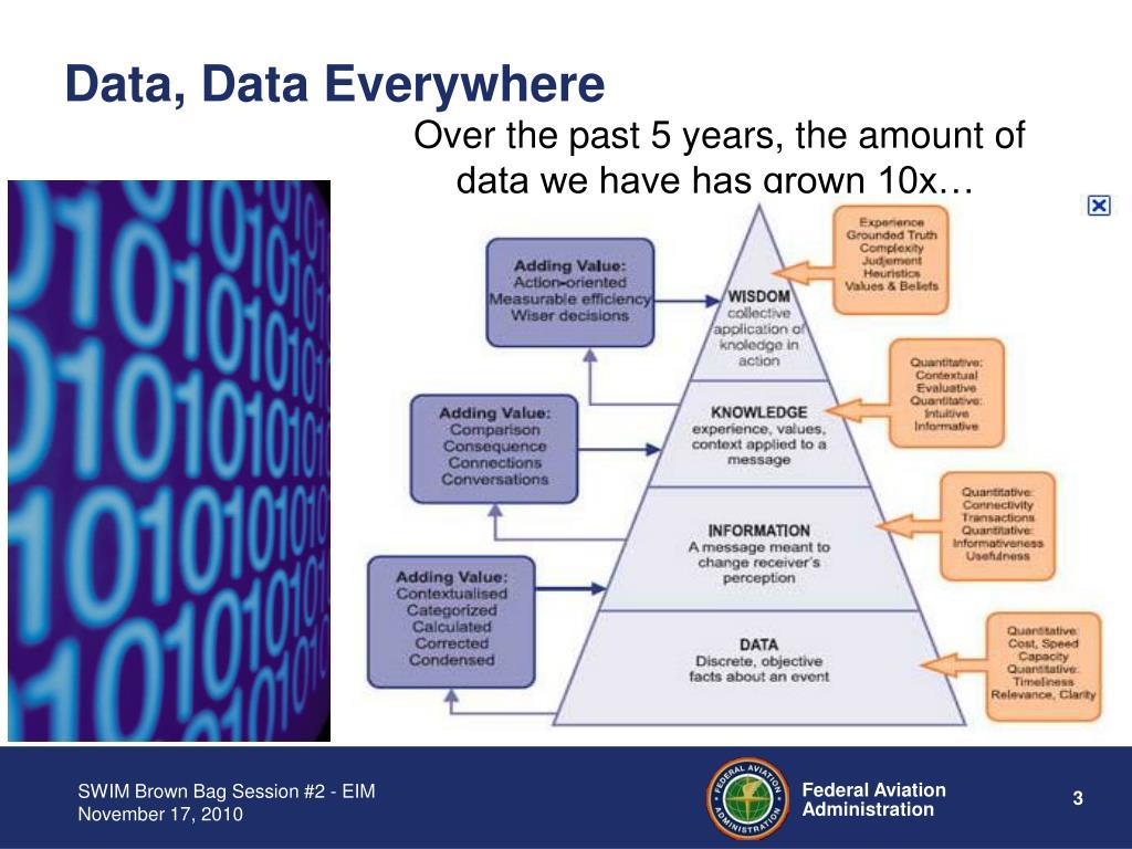 Data, Data Everywhere