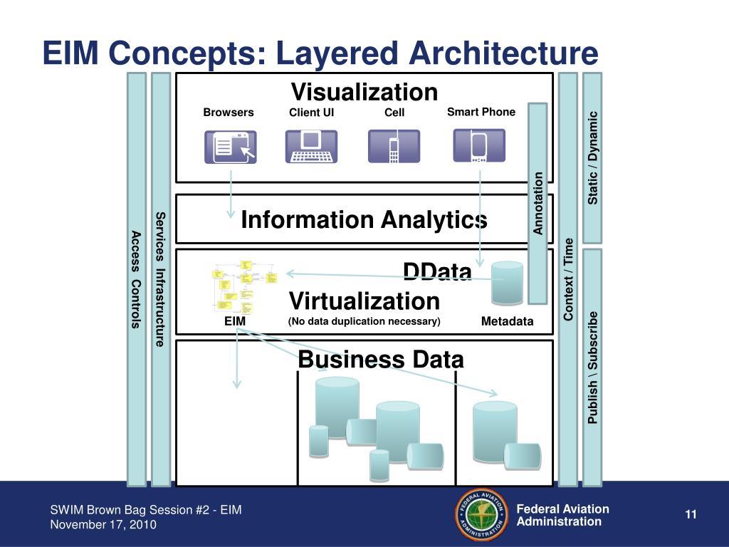 EIM Concepts: Layered Architecture