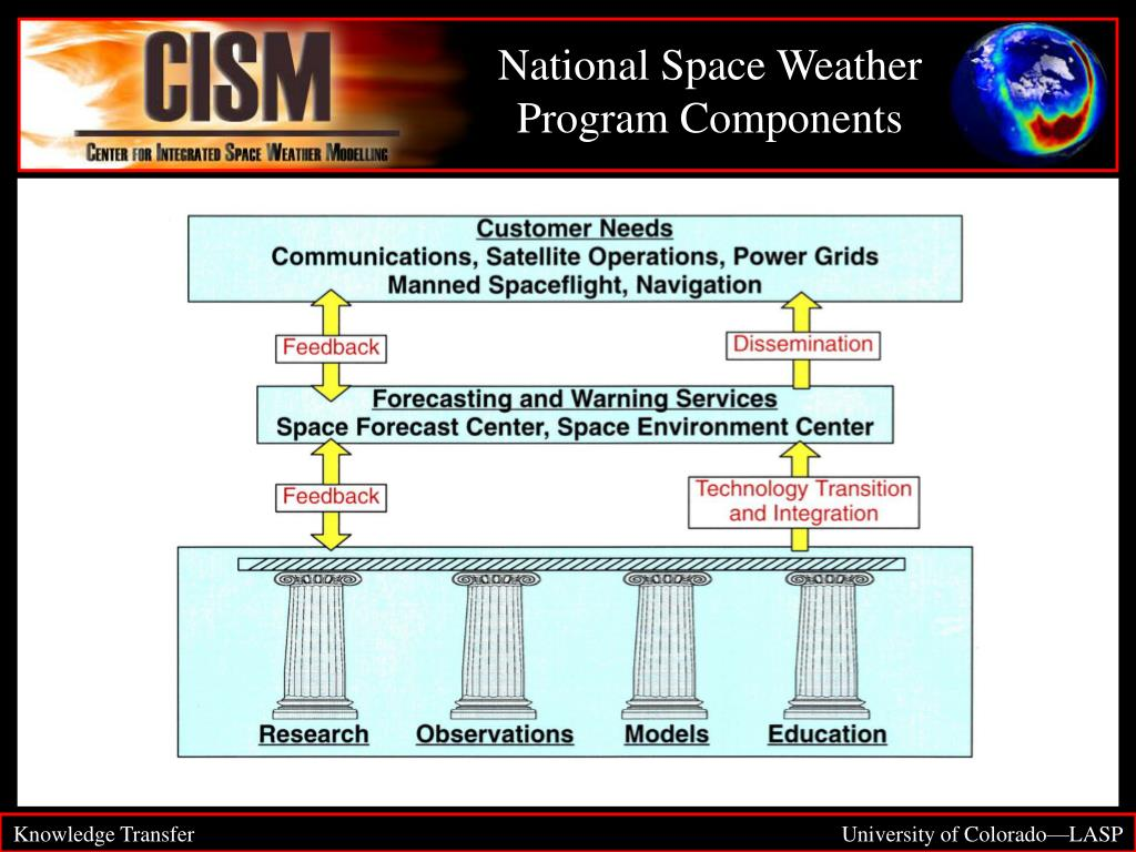 National Space Weather Program Components