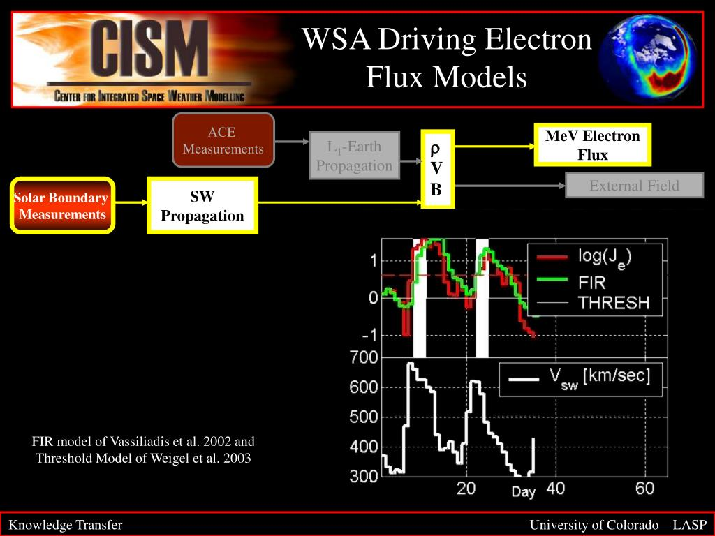 WSA Driving Electron Flux Models