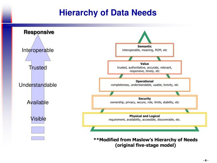 Hierarchy of Data Needs