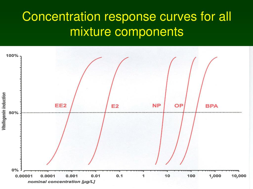 Concentration response curves for all mixture components