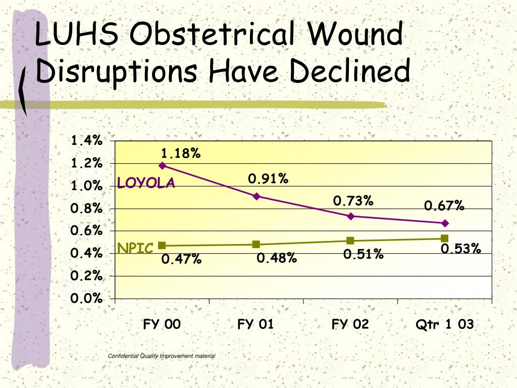 LUHS Obstetrical Wound Disruptions Have Declined