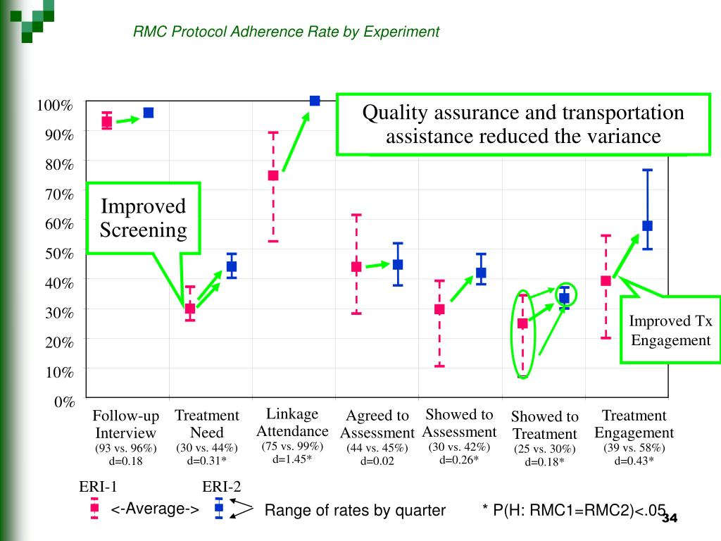 Quality assurance and transportation assistance reduced the variance