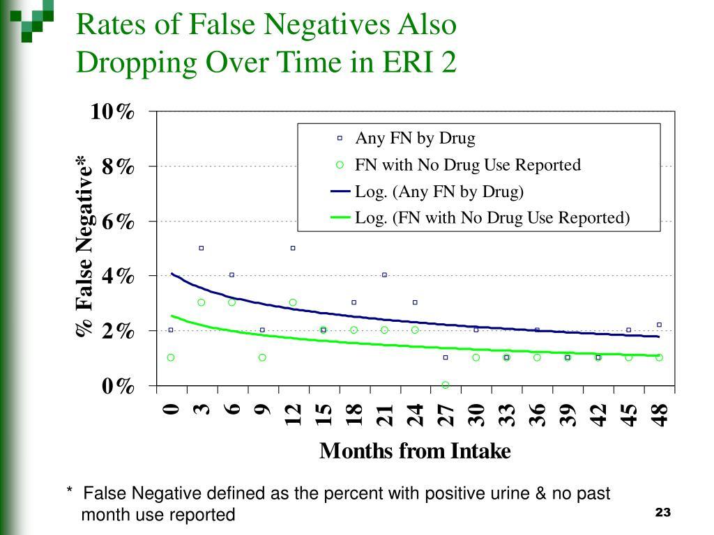Rates of False Negatives Also