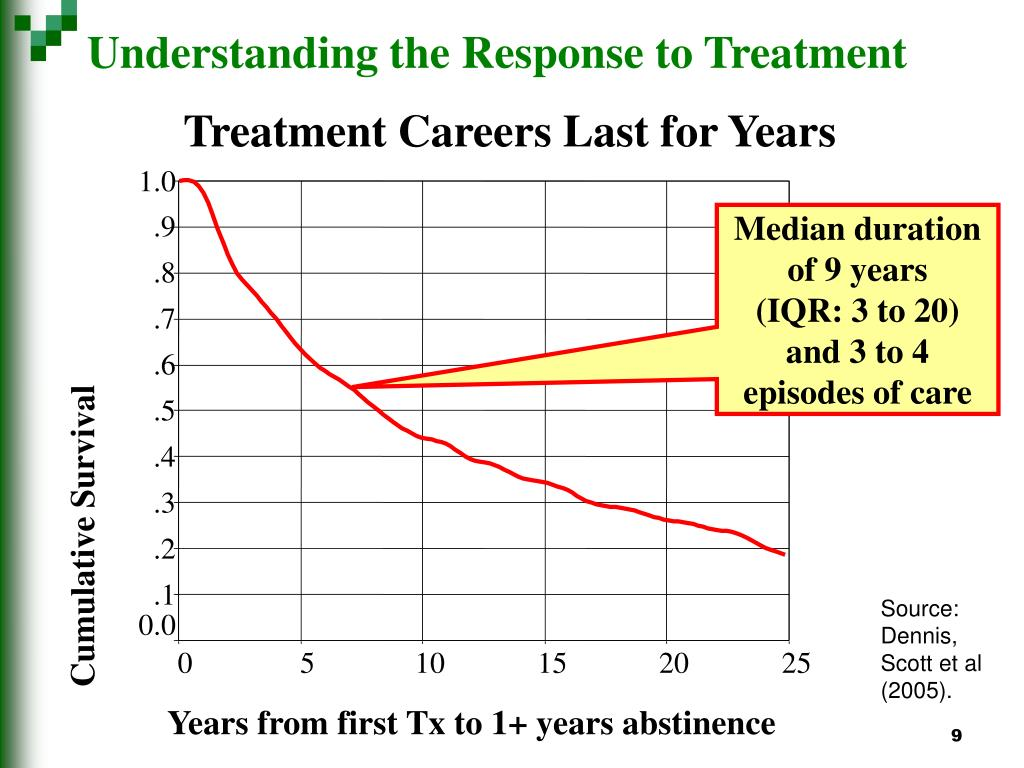 Understanding the Response to Treatment