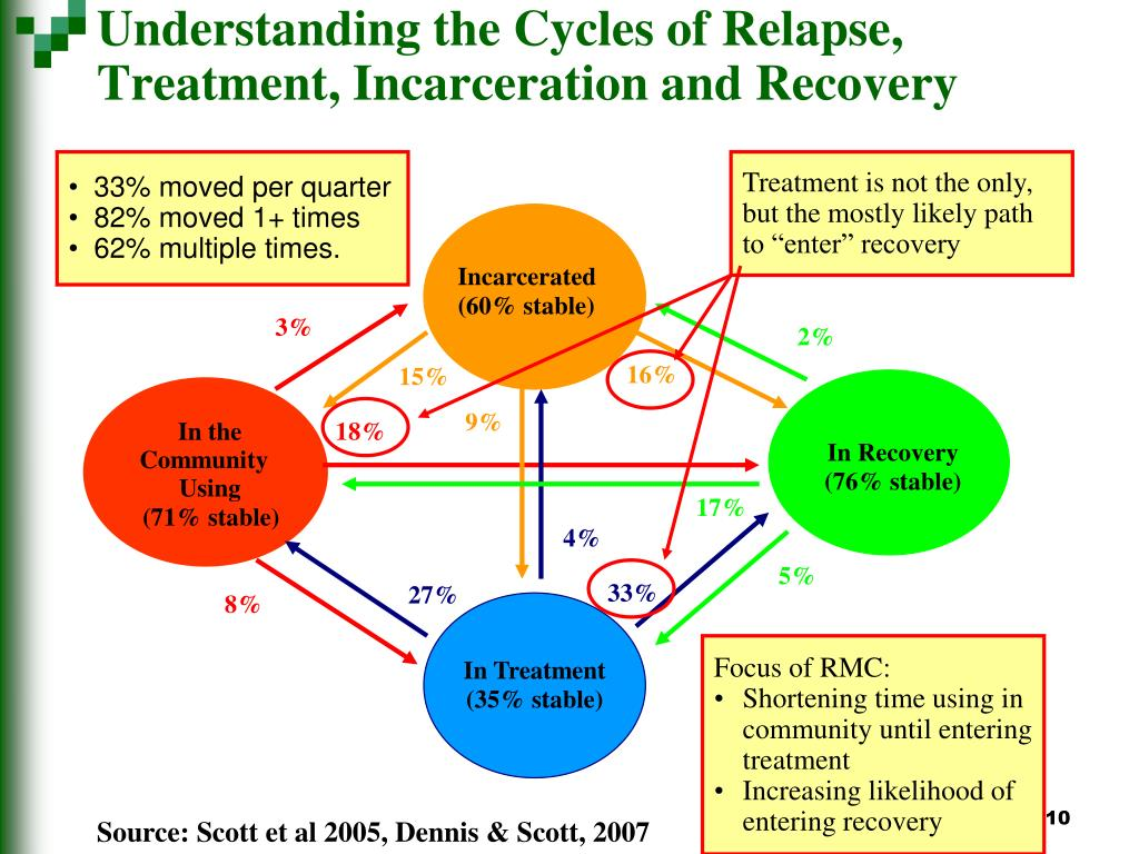 """Treatment is not the only, but the mostly likely path to """"enter"""" recovery"""
