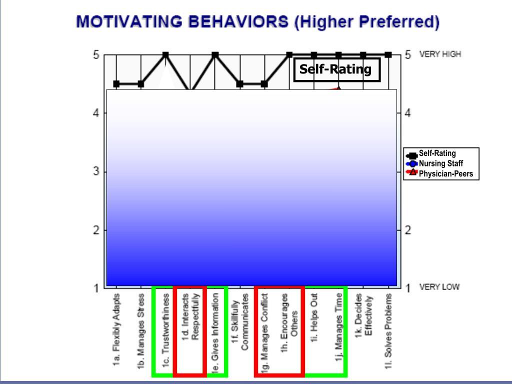 Self-Rating