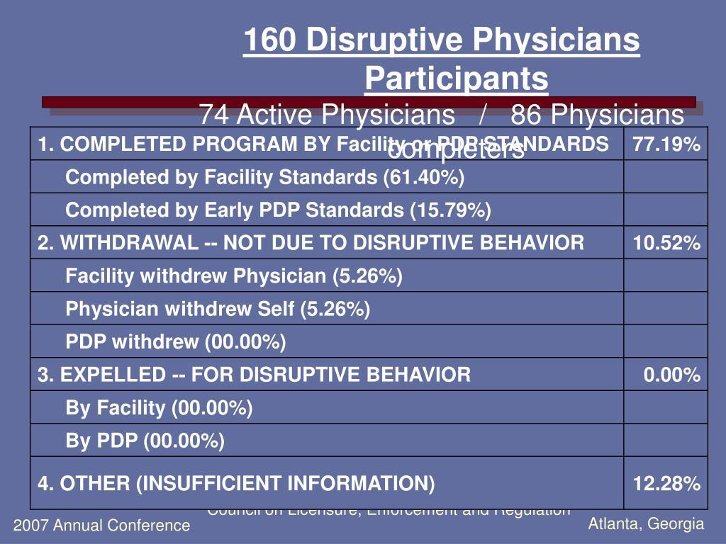 160 Disruptive Physicians Participants