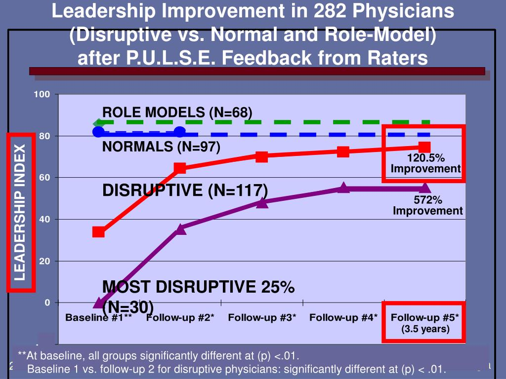 Leadership Improvement in 282 Physicians