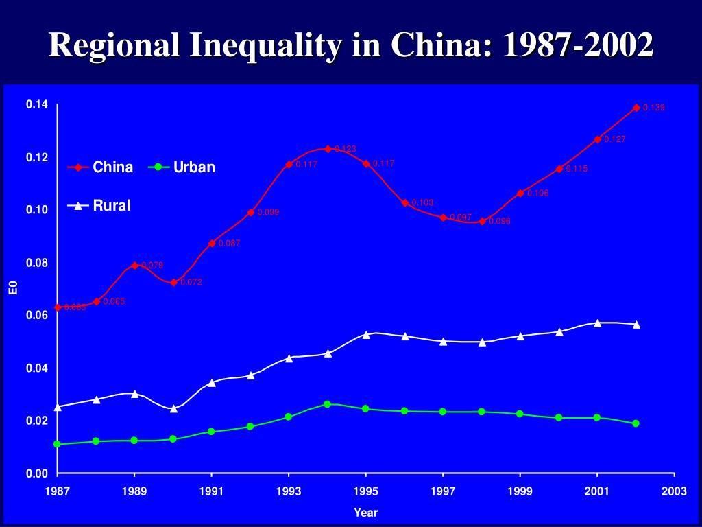 Regional Inequality in China: 1987-2002
