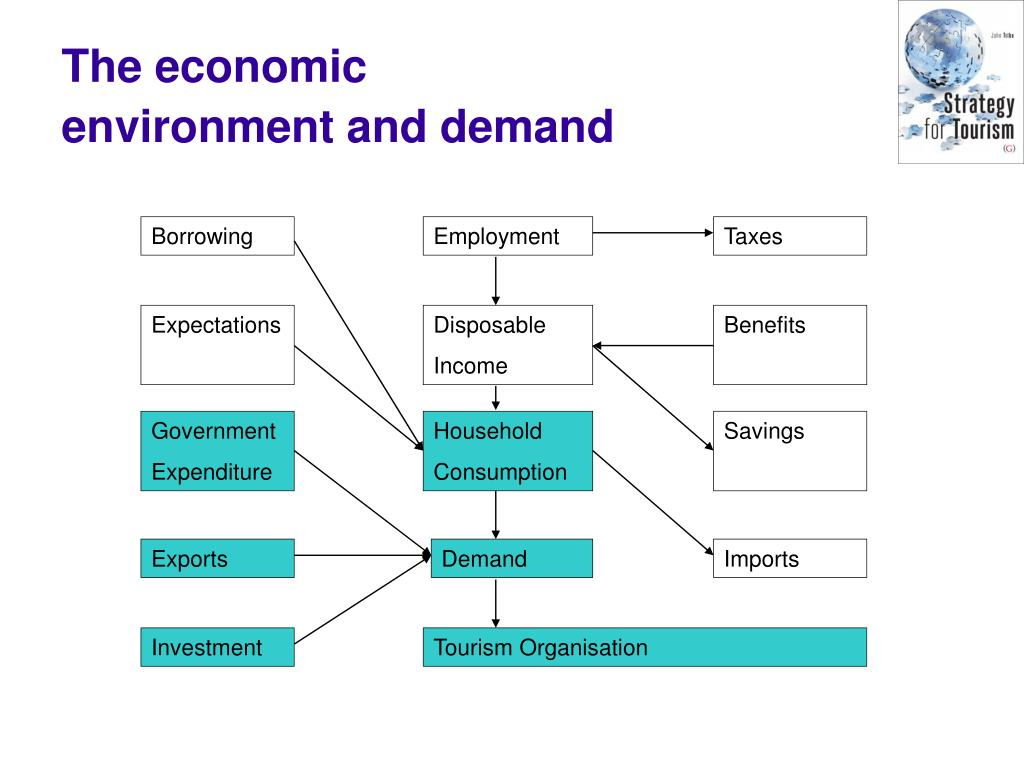 The economic environment and demand