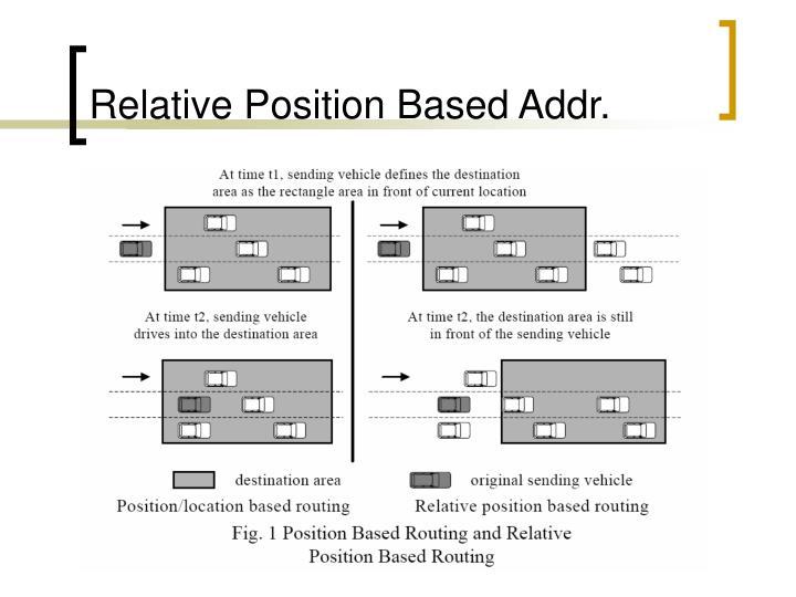 Relative Position Based Addr.