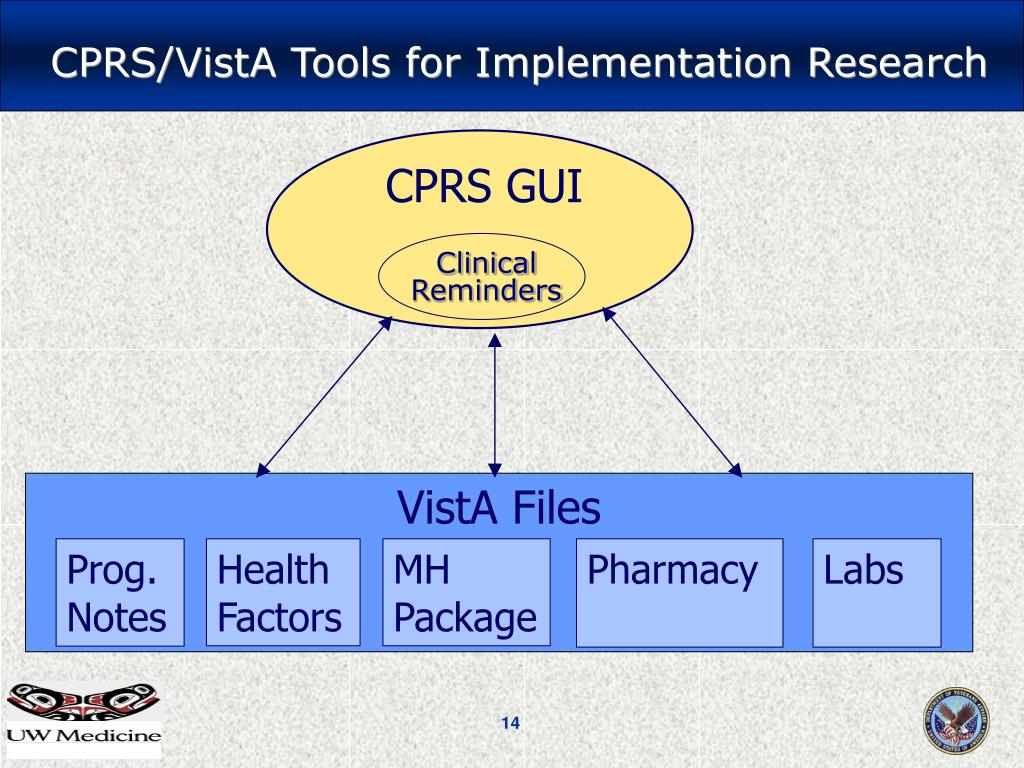 CPRS/VistA Tools for Implementation Research