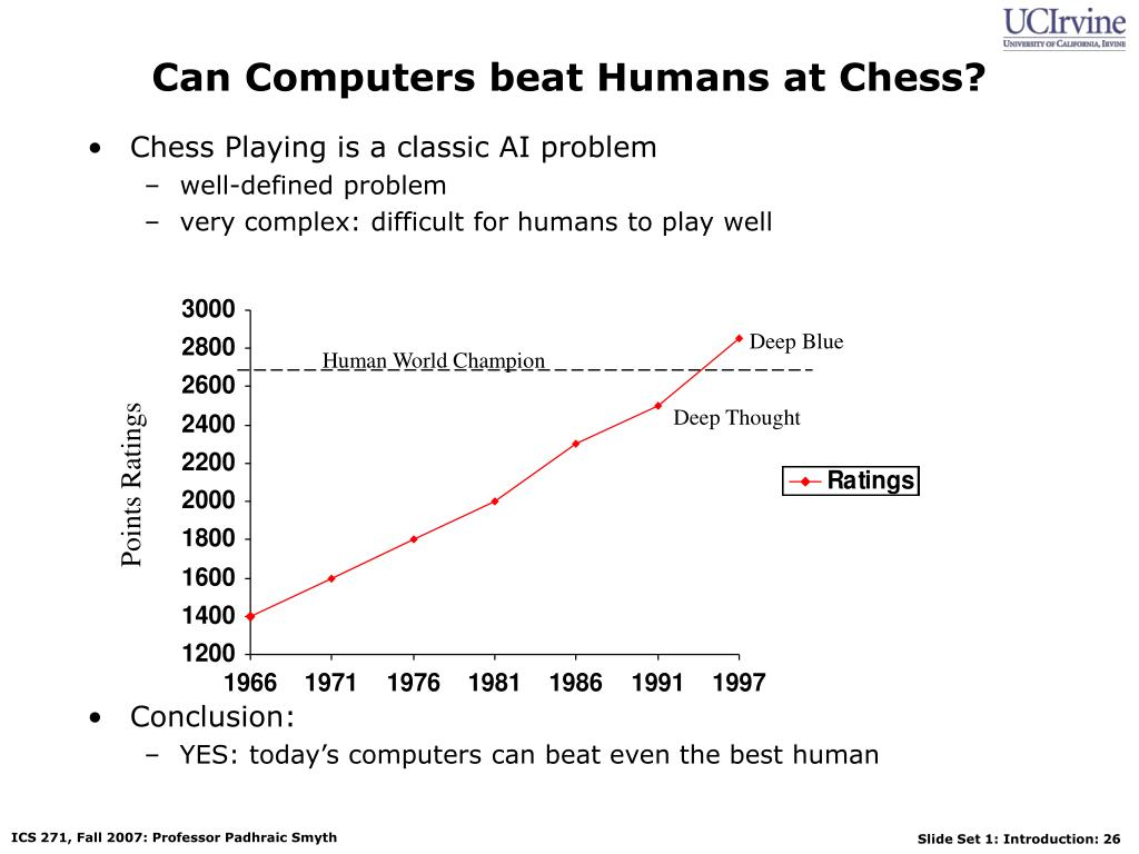 Can Computers beat Humans at Chess?