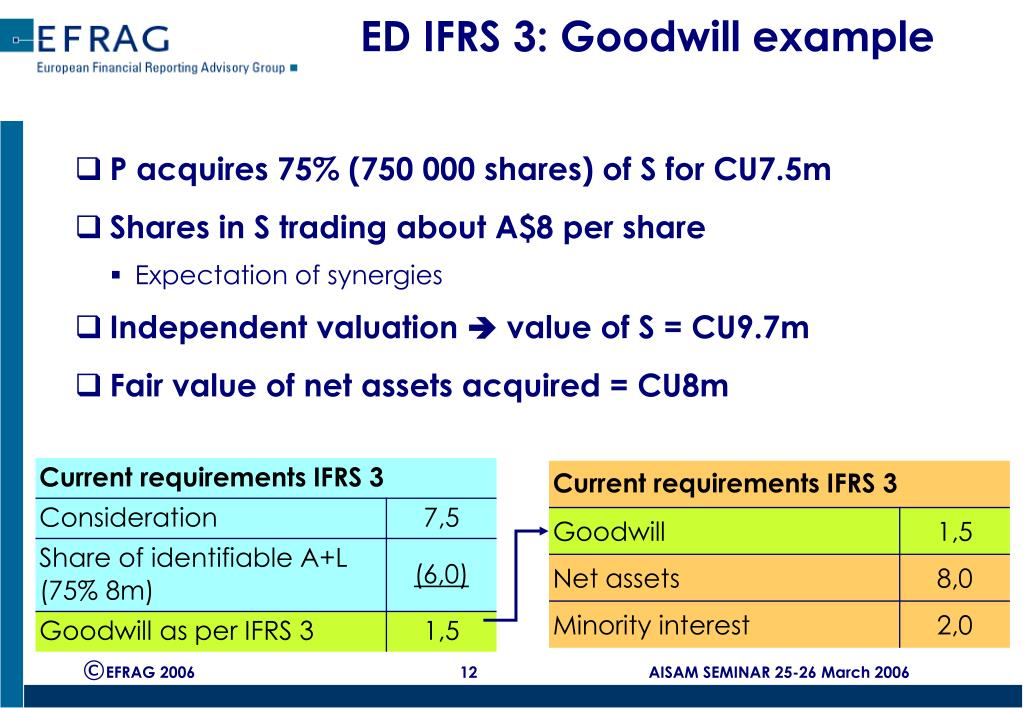 ED IFRS 3: Goodwill example