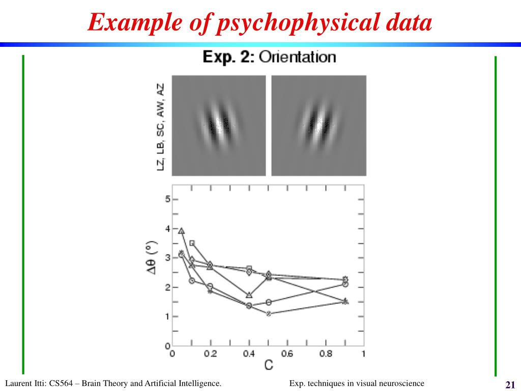 Example of psychophysical data