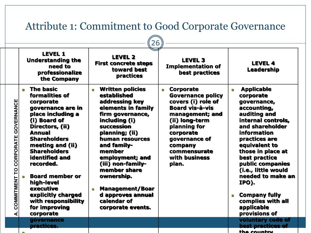 Attribute 1: Commitment to Good Corporate Governance