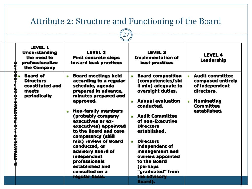 Attribute 2: Structure and Functioning of the Board