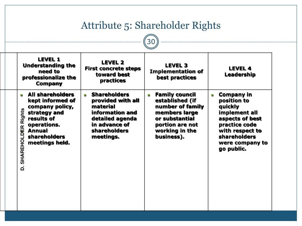 Attribute 5: Shareholder Rights