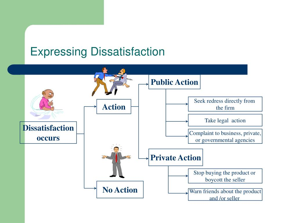 Expressing Dissatisfaction