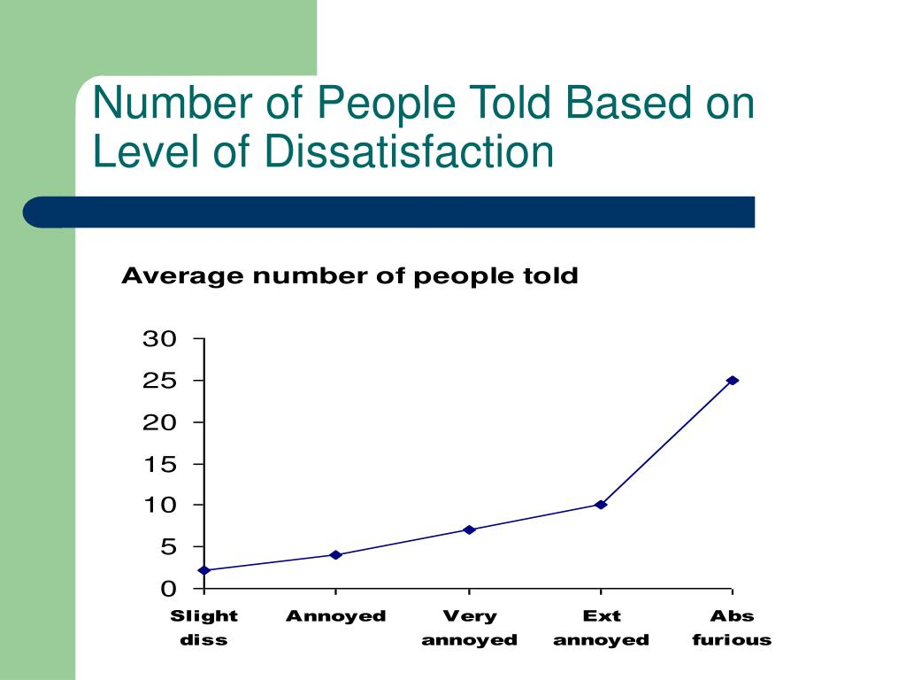 Number of People Told Based on Level of Dissatisfaction
