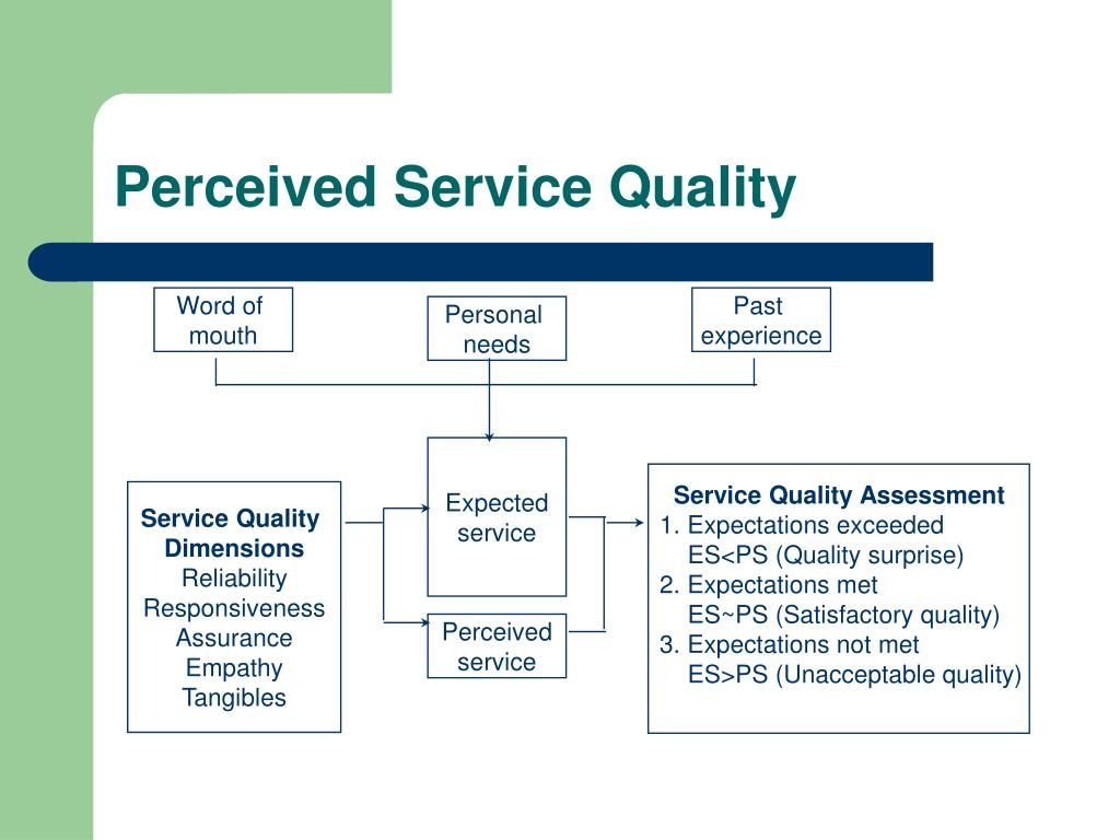 Perceived Service Quality