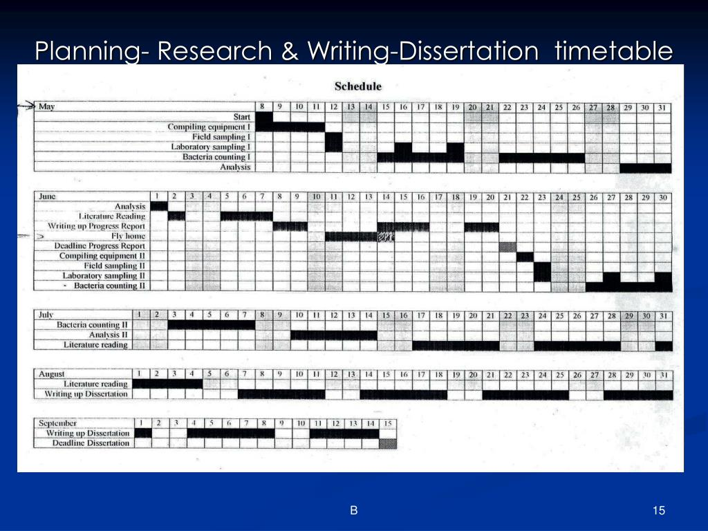 Planning- Research & Writing-Dissertation  timetable