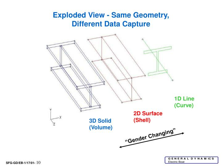 Exploded View - Same Geometry, Different Data Capture