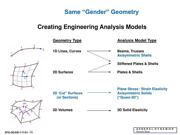 """Same """"Gender"""" Geometry"""