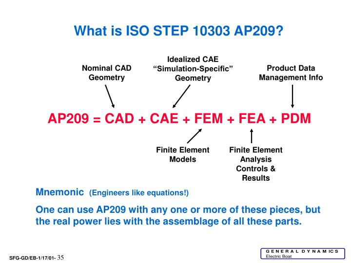 What is ISO STEP 10303 AP209?