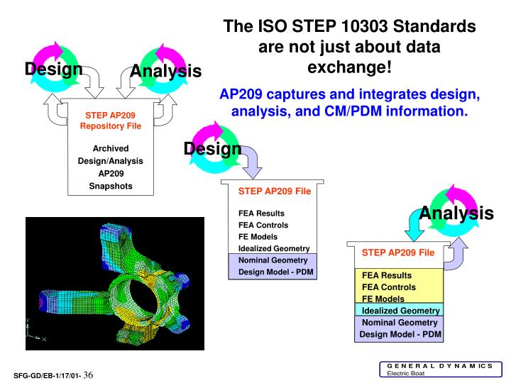 The ISO STEP 10303 Standards are not just about data exchange!
