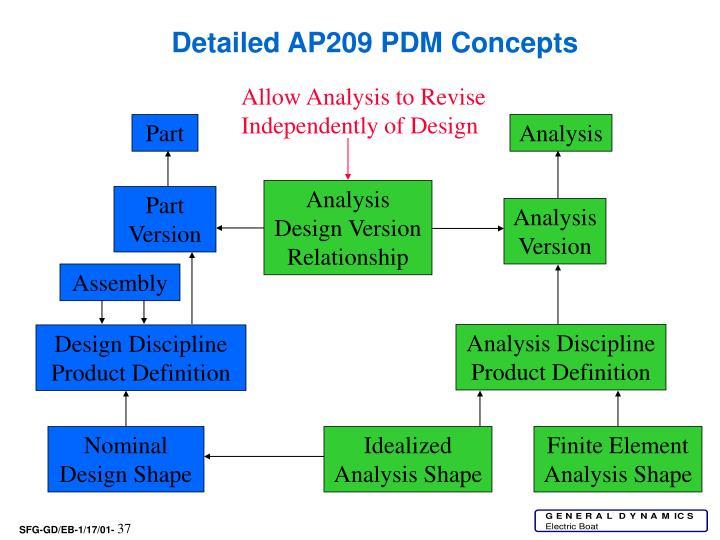 Detailed AP209 PDM Concepts