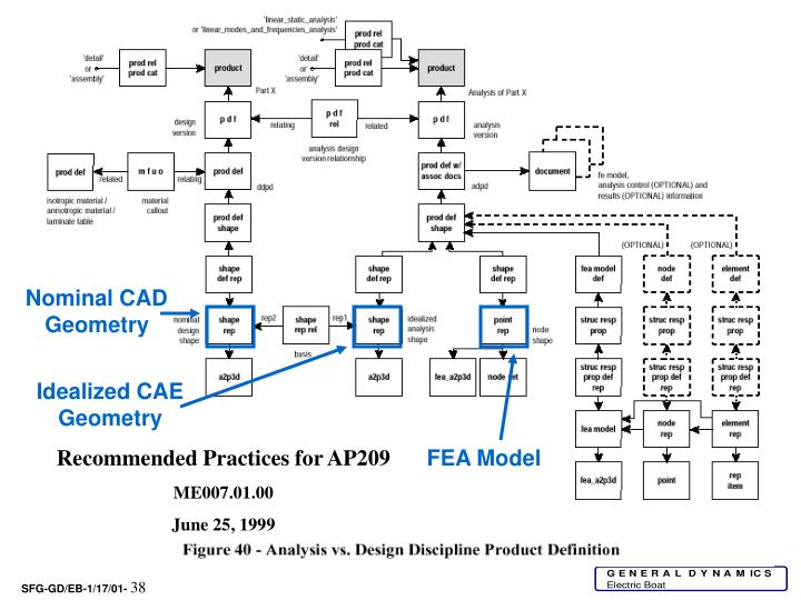 Nominal CAD Geometry