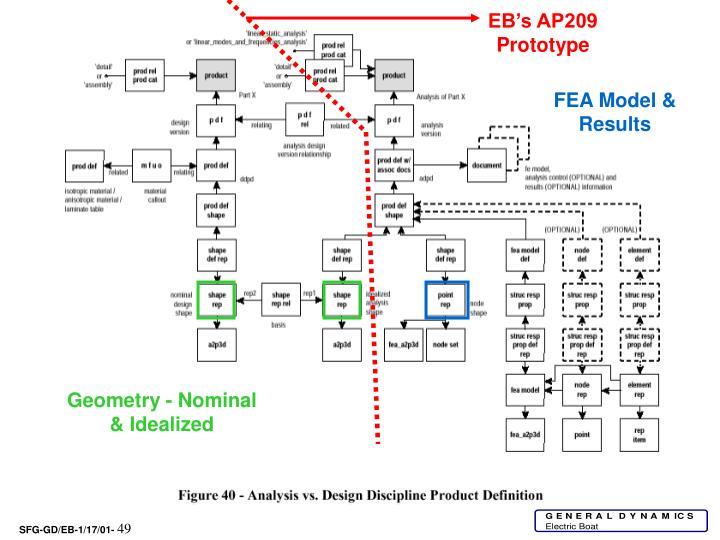 EB's AP209 Prototype