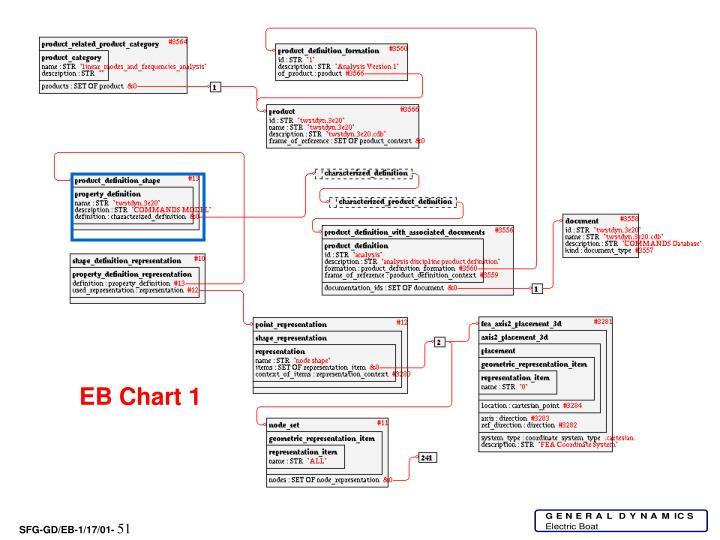 EB Chart 1