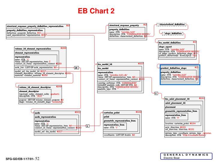 EB Chart 2