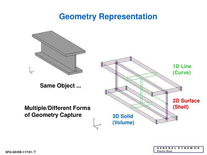 Geometry Representation