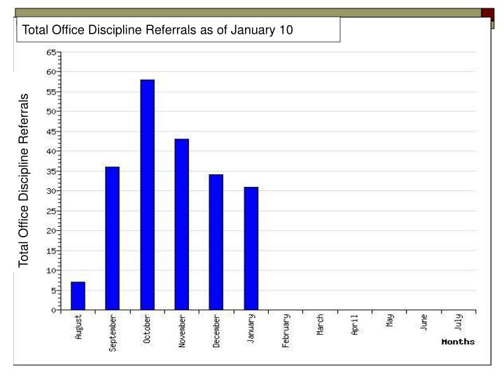 Total Office Discipline Referrals as of January 10