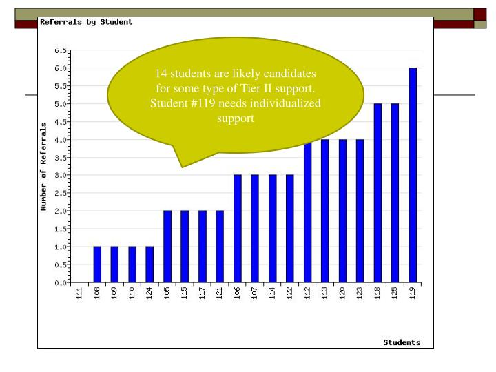 14 students are likely candidates for some type of Tier II support. Student #119 needs individualized support
