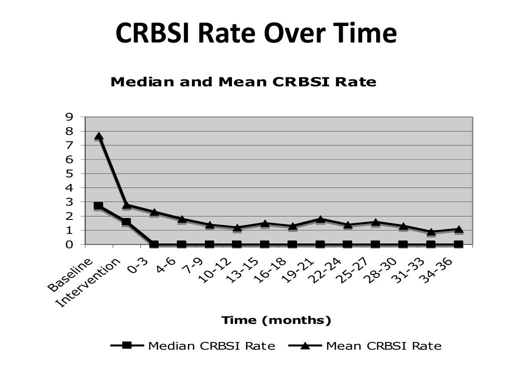 CRBSI Rate Over Time