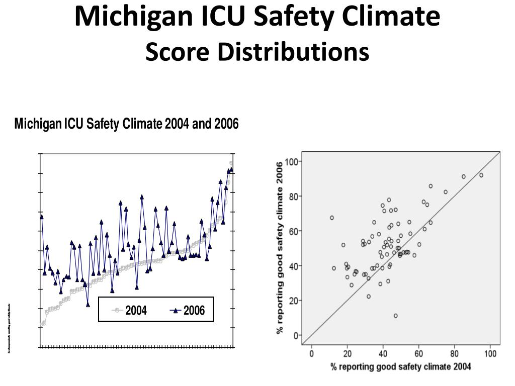 Michigan ICU Safety Climate