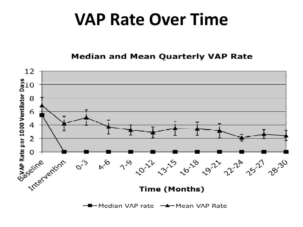 VAP Rate Over Time