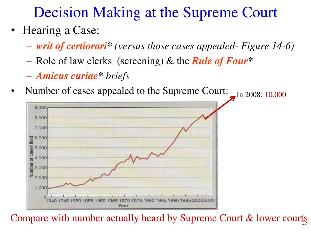 Decision Making at the Supreme Court