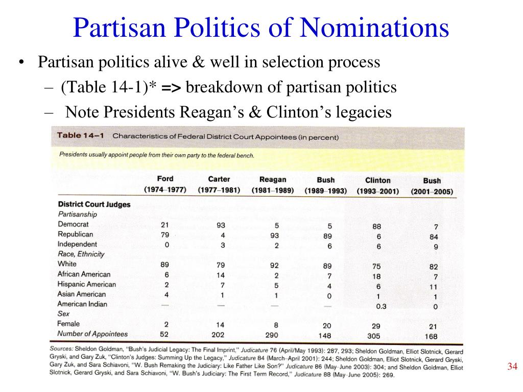 Partisan Politics of Nominations